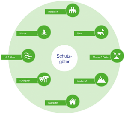 zeelink_erdgasfernleitung_schutzgueter
